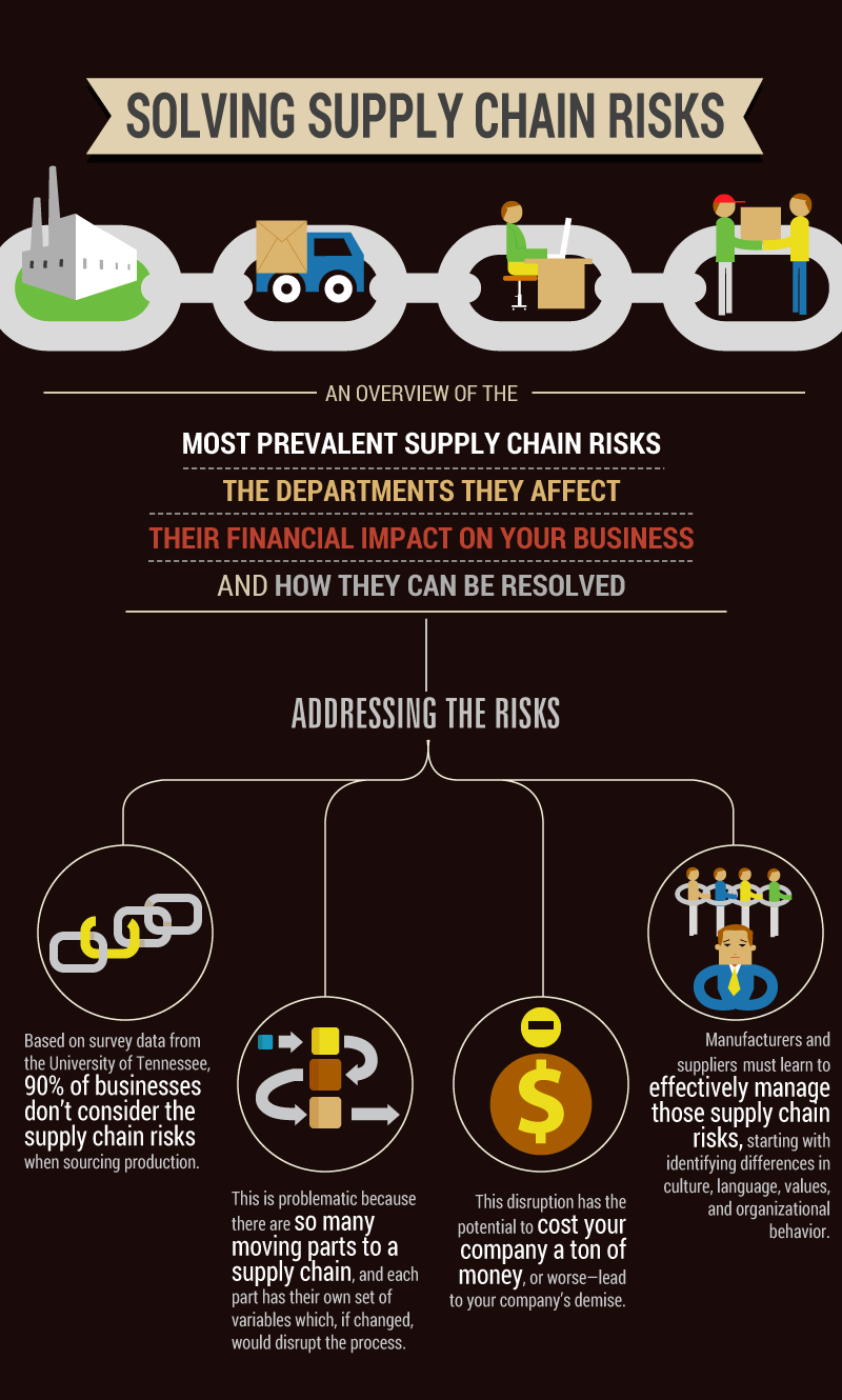 An interesting infographic on how to solve and manage risks