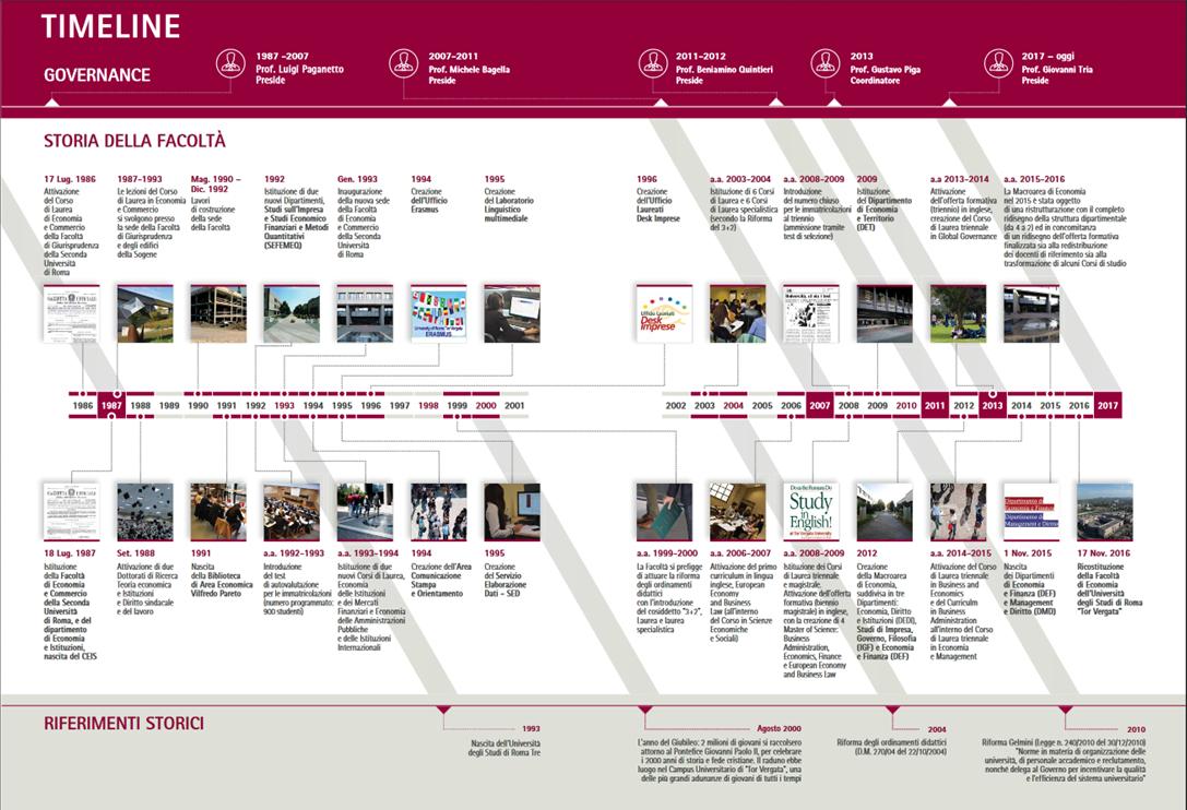 La storia facolt di economia universit degli studi for Elenco studi di architettura roma